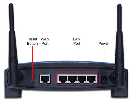 Rear of the WRT54G series routers